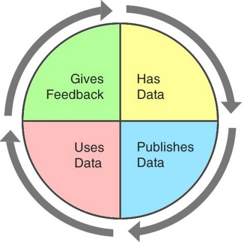 Open Data Cycle